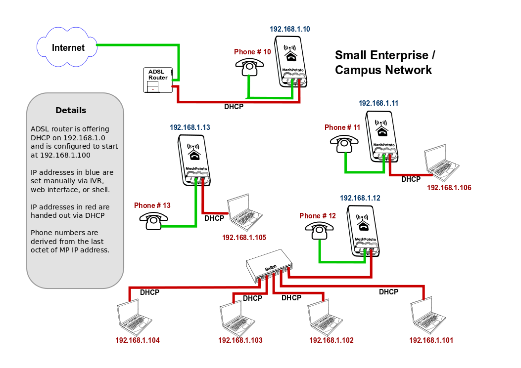 Campus area network wifi aopl web set up small campus small enterprise network with wifi aoplexamplenetwork1 the small campus enterprise network sciox Image collections