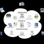 cloud computing future trends